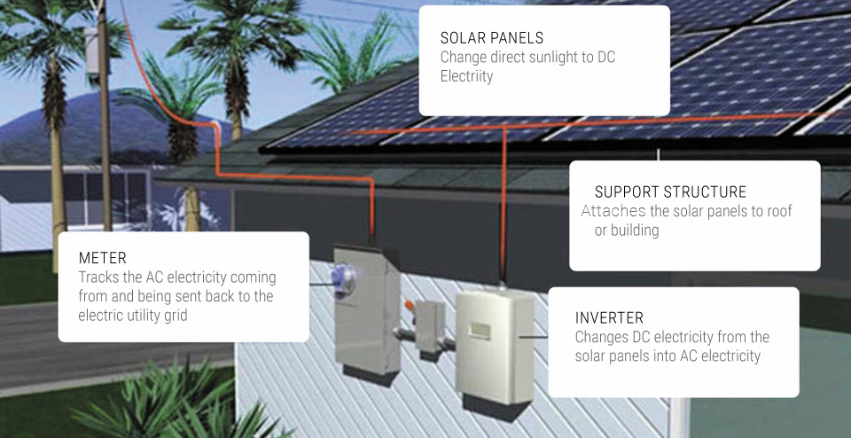 Solar-Power-how-it-works