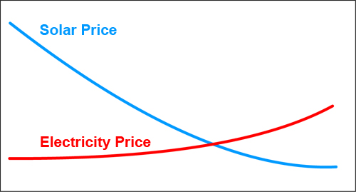 Price of Electricity and Solar (past 30 years)